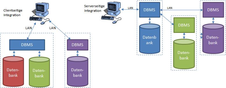 Methoden der Datenbank-Kopplung